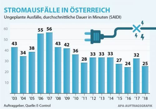 chart: electricity disruptions in Austria