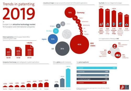 Trends in patenting 2019
