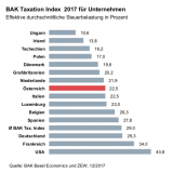 BAK Taxation index