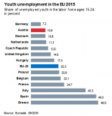 Yout unemployment in the EU