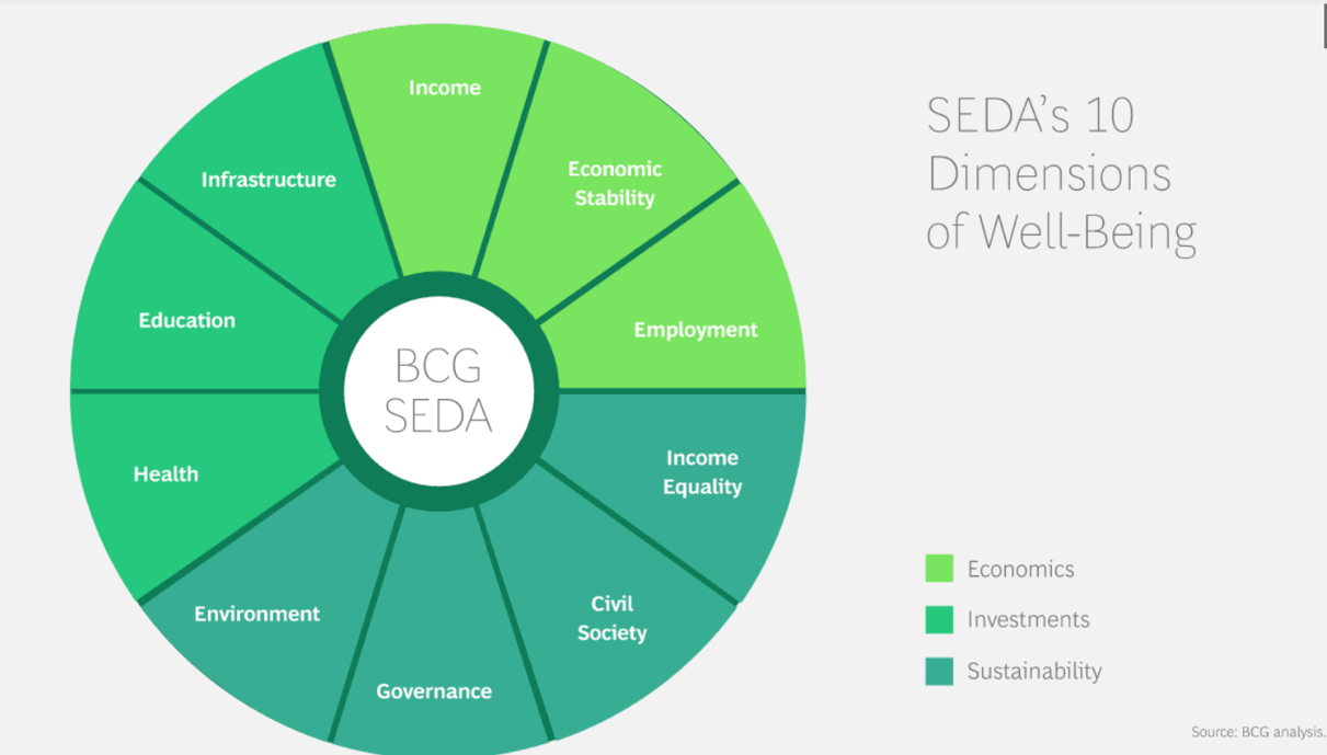 Graph that shows the Dimensions of Well-Being