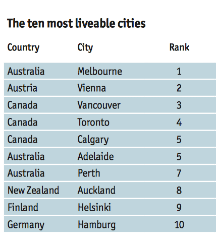 Ecomomist ranking of most liveable cities